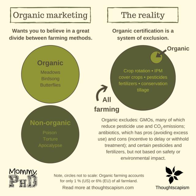 Venn organic