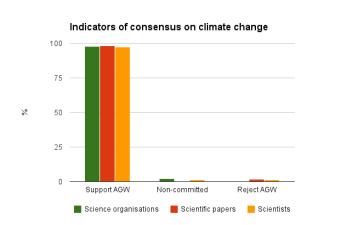 indicators of consensus