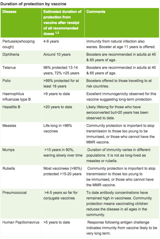Duration of protection by vaccine
