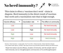 No herd immunity-