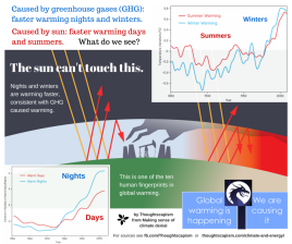 Greenhouse effect (2)