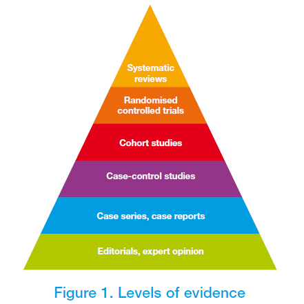 level-of-evidence-figure