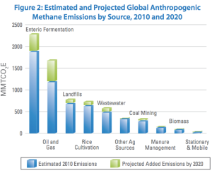 Methan emissions by source