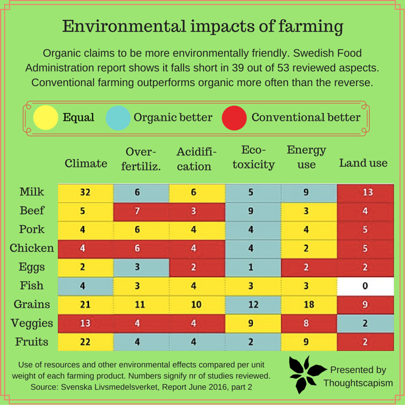Organic vs. conventional farming: Which has lower ...