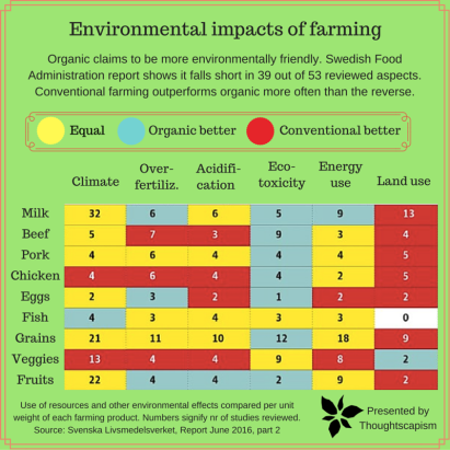 Environmental impact of organic vs conventional farming