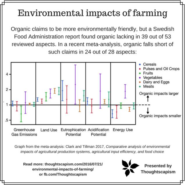 Environmental impact of organic vs conventional farming