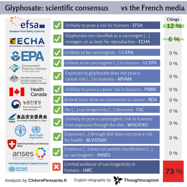 glyphosate_ scientific consensus vs the french media (1)