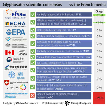 Glyphosate_ scientific consensus vs the french media