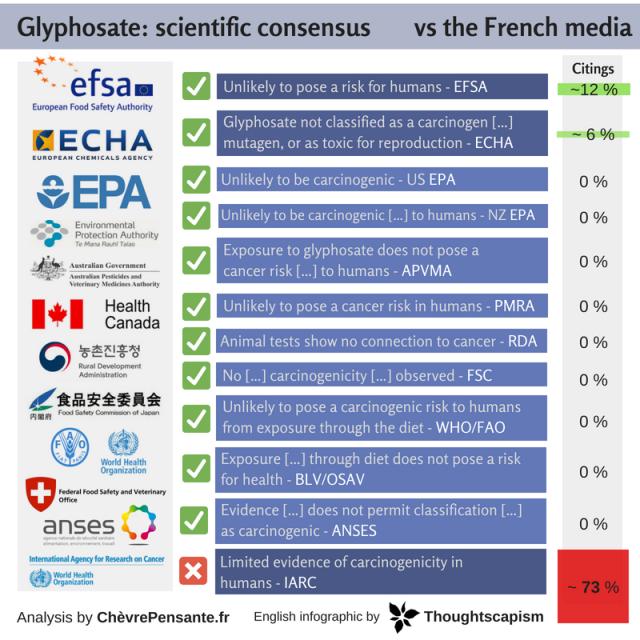 Glyphosate_ scientific consensus vs the french media