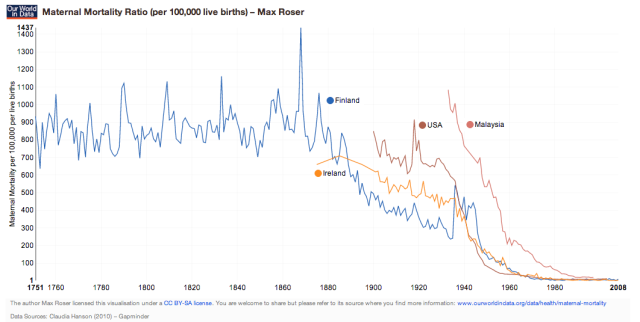 maternal-mortality-ratio_max-roser