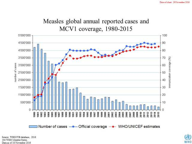 big_measles_global_coverage