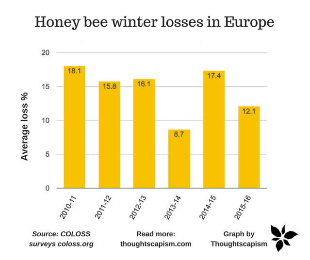 the problem of decline in bee The decline in honey bee health is a complex problem caused by a combination of stressors, the us department of agriculture said in a report released last month there's no doubt bees are .
