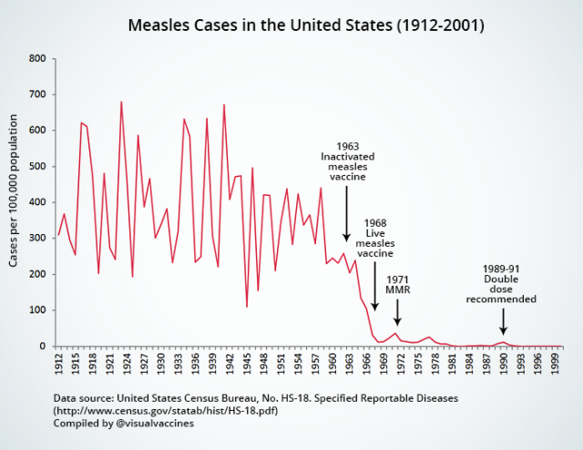 measles us