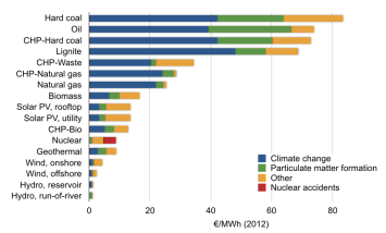 ecofys-2014-study-health-impacts-only-0011