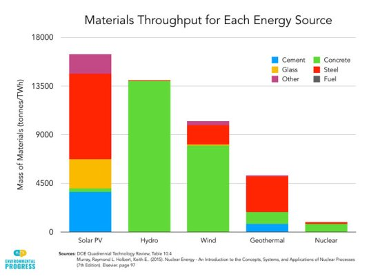 materials throughput energy