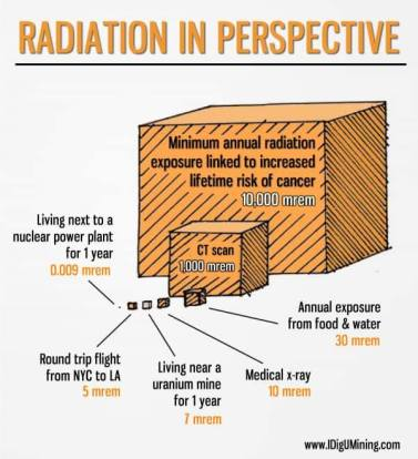 radiation perspective