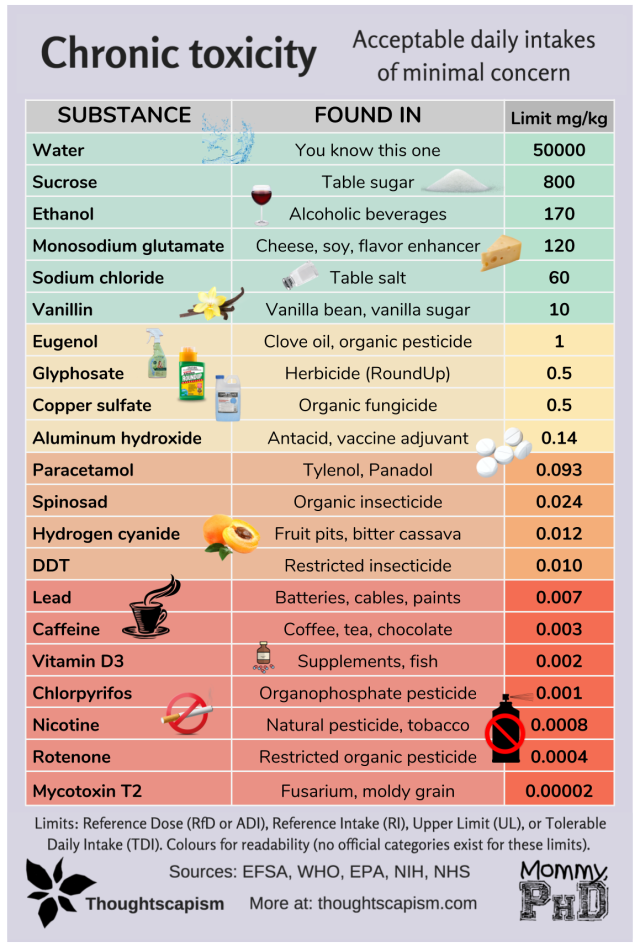 Infographic Chronic tox corrected