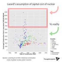 Lazard's assumption