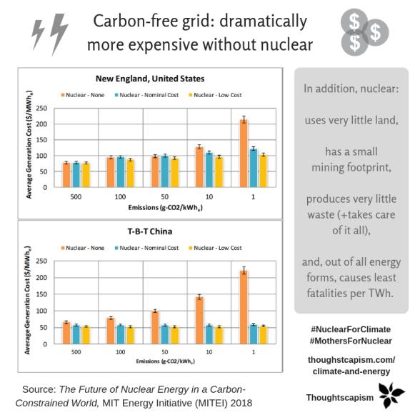MIT carbon-fre grid