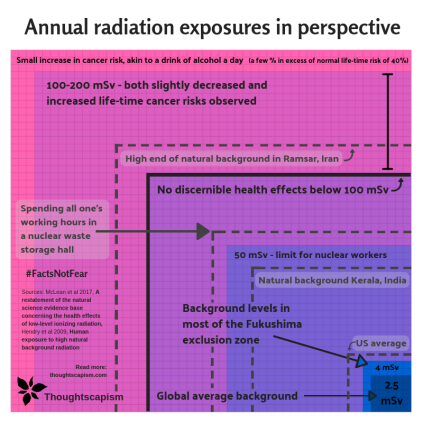 Radiation exposures squared