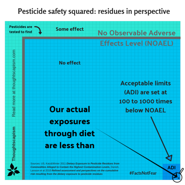 pesticide safety squared