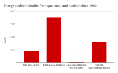 Energy accident deaths from gas, coal, and nuclear since 1900 (1)