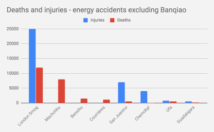 """What About Chernobyl?"""" World's Deadliest Energy Accidents in"""