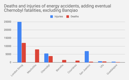 "What About Chernobyl?"" World's Deadliest Energy Accidents in"