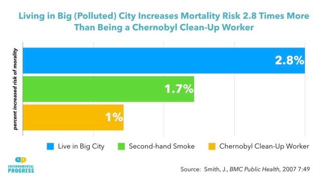 living in a big city mortality chernobyl