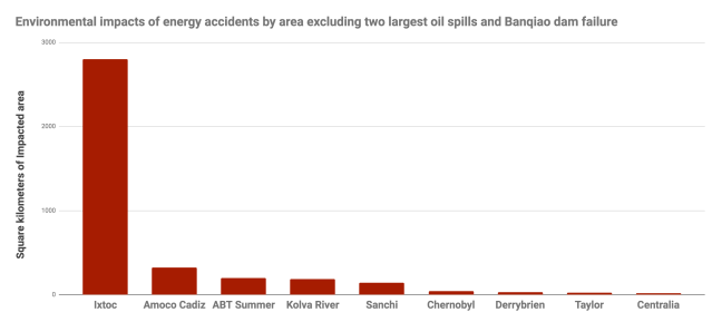 Environmental impacts of energy accidents by area1