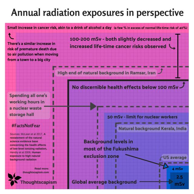 Radiation squared plus air pollution