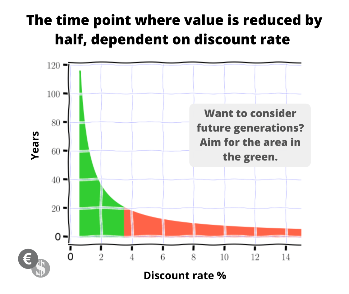 aim-for-the-green-discounting-halflife.png