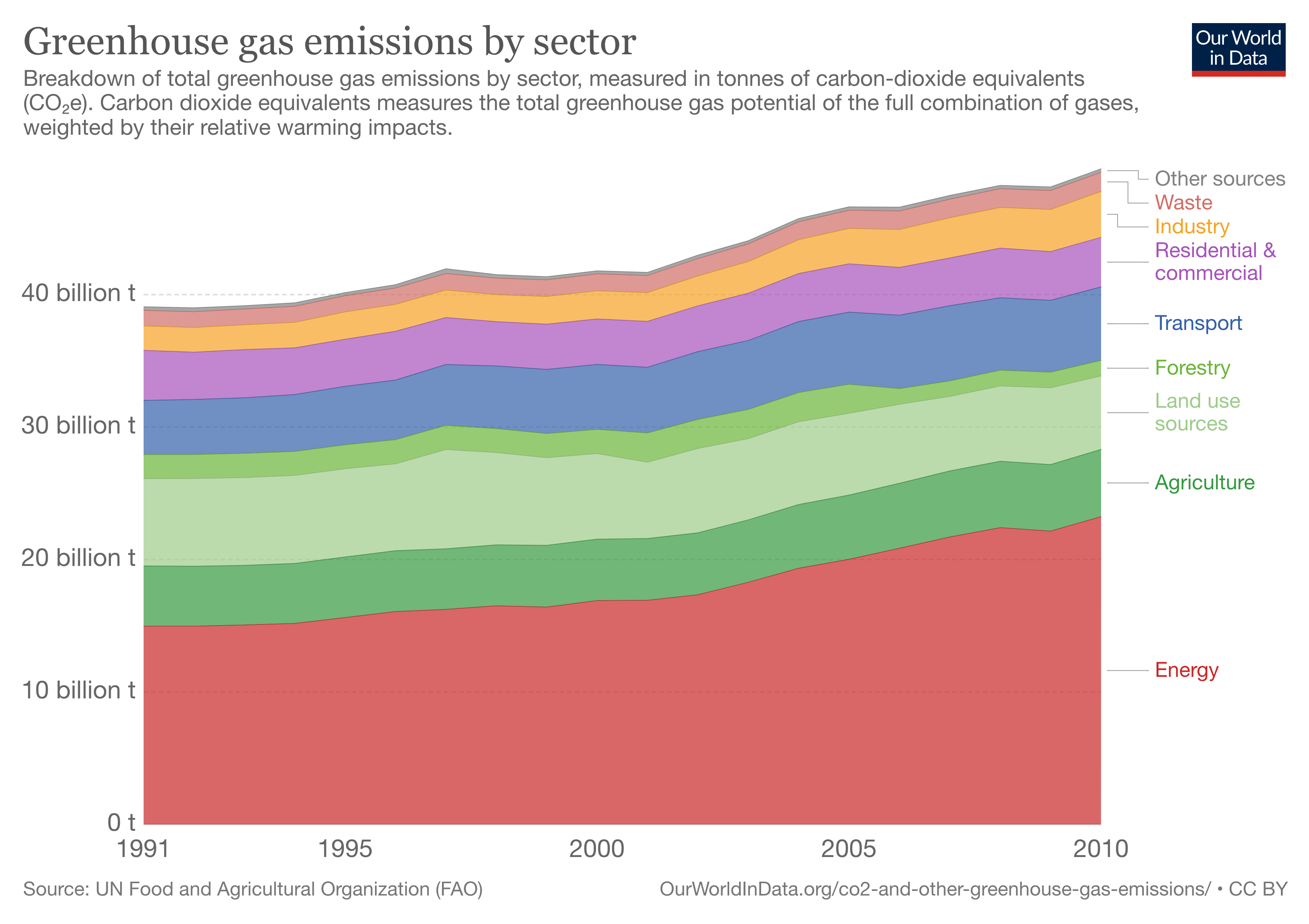 greenhouse-gas-emissions-by-sector