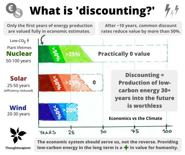What is discounting